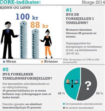 Illustrasjon over lønnsforskjeller mellom menn og kvinner.