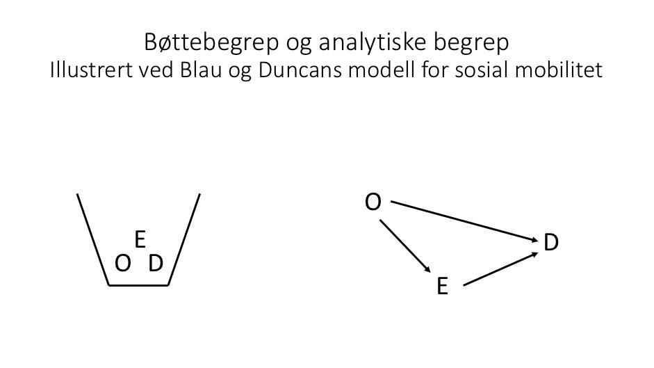 Figur fra Blau og Duncan om sosial mobilitet